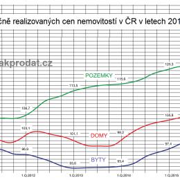 Vývoj cen nemovitostí v ČR 2010 až 2016