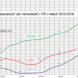 Graf vývoje cen bytů, domů, pozemků
